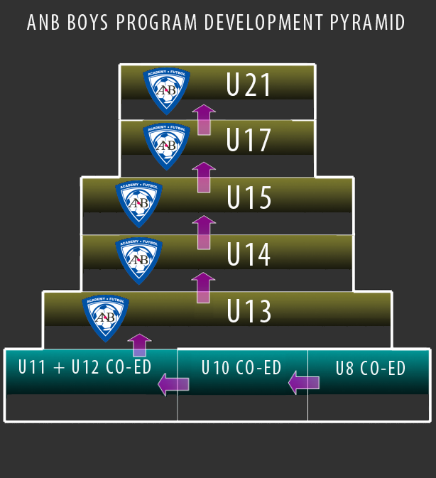 development_pyramid