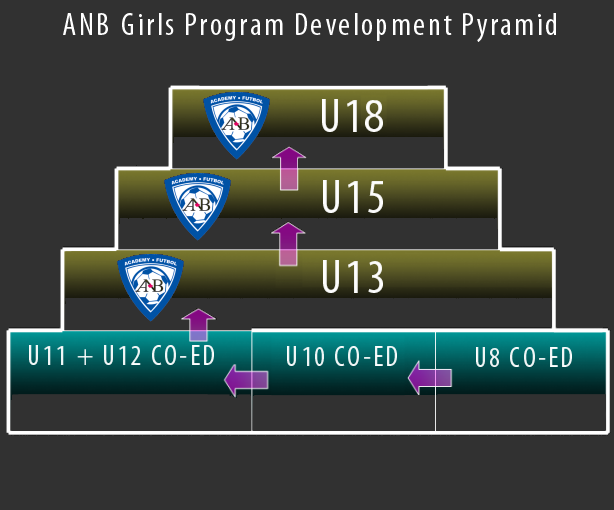 Development Pyramid Girls
